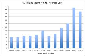 The Kits Pricing And Designations Memory Scaling On Core