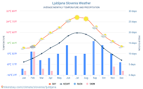 Ljubljana Slovenia Weather 2020 Climate And Weather In