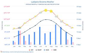 Ljubljana Climate Chart Ljubljana Slovenia Weather 2020 Climate And Weather In