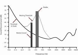 Audio Compression Chart Data Compression Explained