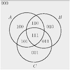 Venn Diagram Bioinformatics Venn Diagram Bioinformatics Simple Wiring Diagram