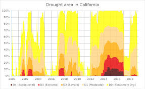 Ca Reservoir Levels Chart Droughts In California Wikipedia