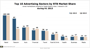 Real Time Bidding Retail Easily The Top Spending Sector In