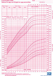 Weight Chart For Women Download Sample Height And Weight Chart Templates For Women