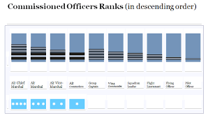 Air Force Grade Chart Baf Ranks Bangladesh Air Force