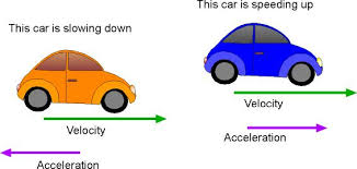 Image result for acceleration