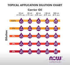 Essential Oil Dilution Chart Calculator Now Foods