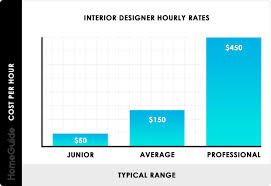How Much Does An Interior Designer Cost 2020 Interior Designer Costs Charges Hourly Rates Fees