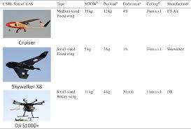 Light Miniature Aircraft Lm 5 Amt On Flight Intercomparison Of Three Miniature Aerosol