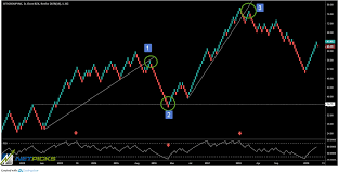 Pros And Cons Of Renko Charts Learn How To Use Renko Charts In Todays Markets