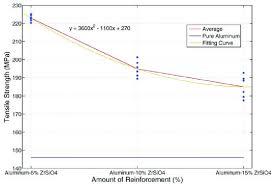 Tensile Strength Variation Of Al Zrsio4 Composite Samples In
