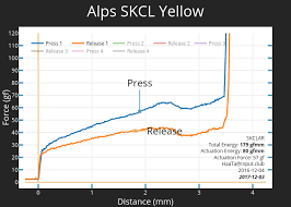 Skcl Charts Alps Skcl Yellow Scatter Chart Made By Haata Plotly