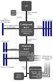 Реферат Сравнительный анализ материнских плат ru Южный мост его функции в обеспечение взаимодействие шин ввода вывода с центральным процессором и оперативной памятью
