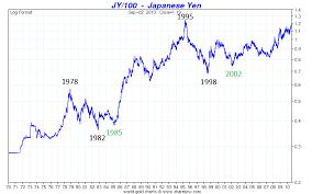 Japanese Yen Big Surprise The Market Oracle