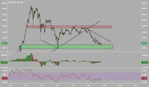 Dfm Index Chart Dfmgi Index Charts And Quotes Tradingview