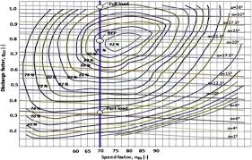 Hill Chart Turbine Effect Of Temperature Suction Head And Flow Velocity On