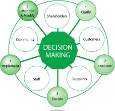 Ethical Decision Making Models Ethical Decision Making 9 Steps