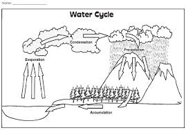 Small Picture Wiring Diagram Blank Water Cycle Printable winkl