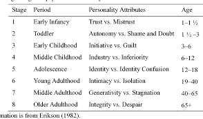 Pdf Re Envisaging The Eight Developmental Stages Of Erik