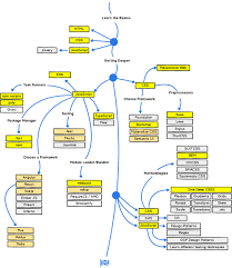 W3schools Design Web Development