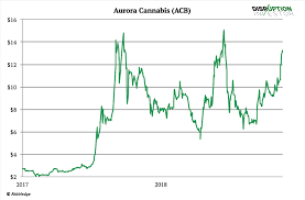 Acb Chart Aurora Cannabis Is Dumping Its Pot Which May Be A Sign Its