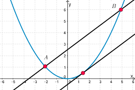 secants and tangents of a parabola