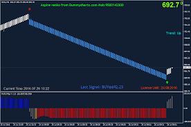 Crude Oil Renko Chart Renko Charts Best Selling Renko Offline Charts For Nse And Mcx