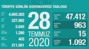 Türkiye'nin günlük corona virüs tablosu (28 Temmuz 2020) - Haberler  Haberleri