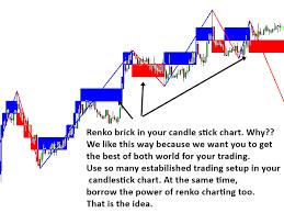 Advanced Renko Charts Indicator For Metatrader Mt4 Mt5
