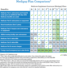 Picking Medicare Plan Omaha Insurance Solutions