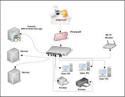 Network Diagram Free Network Diagram Tools Lakkireddymadhu