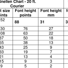 Font Sizes Used In Snellen Chart When Viewed At 20 Feet And