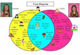 Kidspiration Venn Diagram Elementary Technology Lessons Venn Diagram Tech Teacher