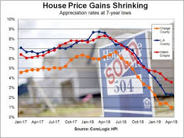 Chart House Newport Beach Menu House Prices Fail To Beat Inflation In Los Angeles Orange