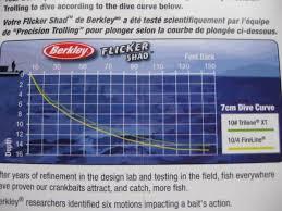 Flicker Shad Dive Chart How Deep Crankbaits Will Run Trolling