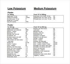 Potassium In Fruits Chart Potassium Rich Foods Chart Printable In 2019 Low Potassium