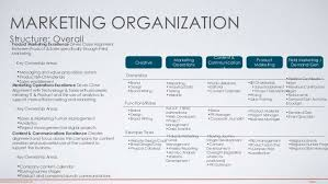 Marketing Organization Structure Overall Creative Content