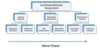 Functional Behavior Assessment Chart Jpg Ucedd
