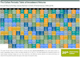 Investment Diversification Chart The Periodic Table Turns 20 Callan