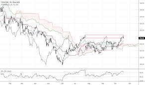 Tsla Stock Price And Chart Tradingview India