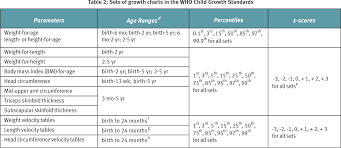 Child Growth Chart Canada Table 2 From Promoting Optimal Monitoring Of Child Growth In