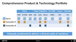 Baw Size Chart Qorvo Investing In Filtering And More Qorvo Inc Nasdaq