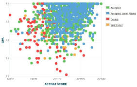 University Of San Francisco Acceptance Rate Sat Act Scores