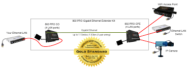 the enable it 860 pro long range gigabit ethernet extender 860 pro gigabit ethernet extender wiring