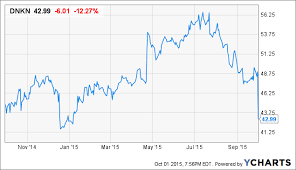 Dunkin Brands Buy On The Drop Dunkin Brands Group Inc