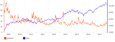 India Vix Today Chart 73 Unusual India Vix And Nifty Chart