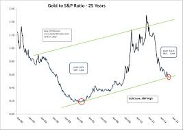 Gold 25 Year Chart Gold Up S P Down The Deviant Investor