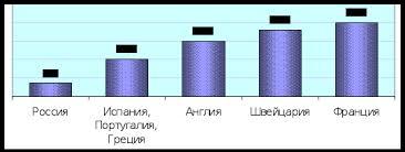 Реферат Оценка конкурентоспособности сети парфюмерно  Оценка конкурентоспособности сети парфюмерно косметических магазинов Л Этуаль