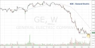 Ge 20 Year Stock Chart Was That A False Breakdown In General Electric See It Market