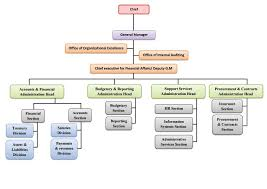 Department Of Finance Organisation Chart Finance Organization Chart Related Keywords Suggestions